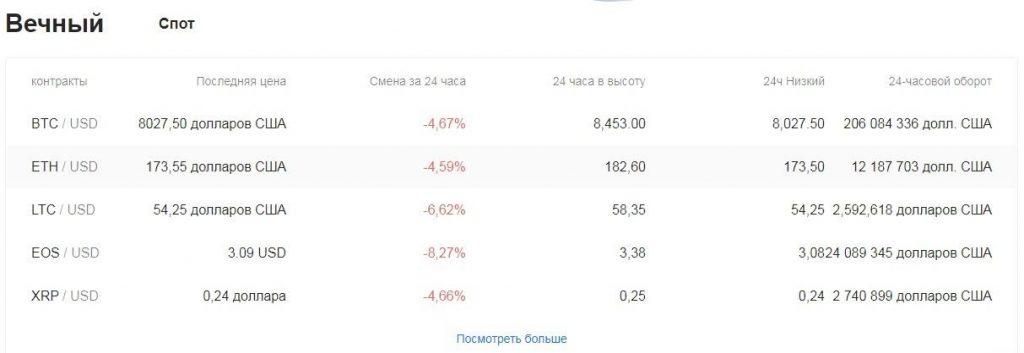 Криптовалютная биржа BitForex: обзор площадки и анализ отзывов трейдеров